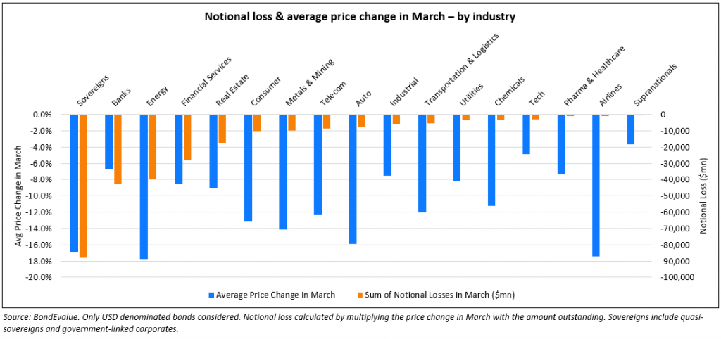 Notional Loss and Avg Price Change in March - By Industry 3
