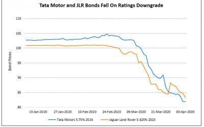 Oil Rallies On A Tweet; Tata Motors & JLR Ratings Cut; HSBC & Agile Group's Outlook Negative