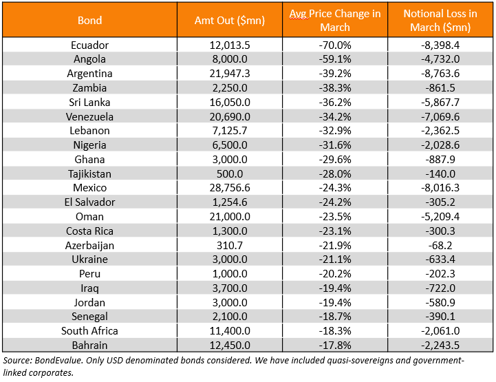 Top Sovereign Country Losers - Notional Loss 2