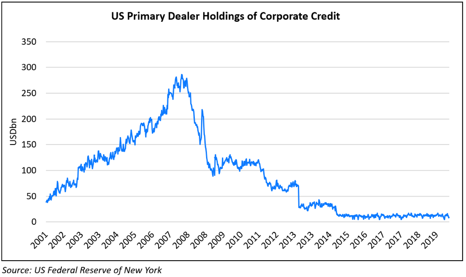 US Primary Dealer Holdings of Corp Bonds