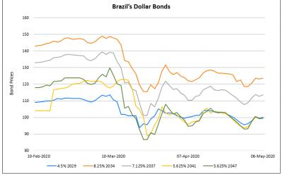 Sinopec & Sun Hung Kai Launch $ Bonds; Brazil & Glencore Outlook 'Negative'