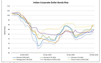 Indian Dollar Bonds Outperform; Brazil's Bonds Under Pressure; BoA Sells $1bn COVID-19 Bond