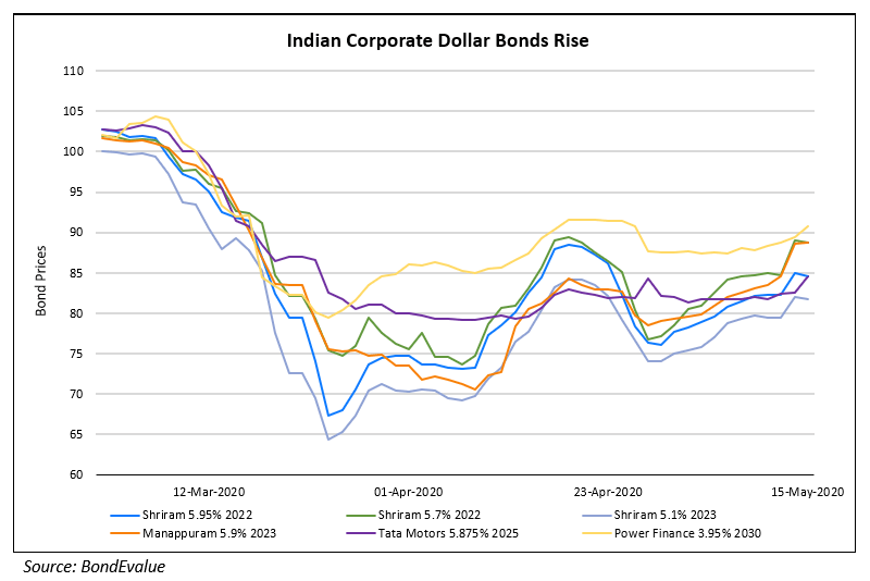 Indian Dollar Bonds Outperform; Brazil's Bonds Under Pressure; BoA Sells $1bn COVID-19 Bond
