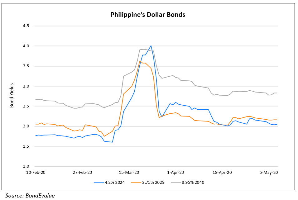 Philippines Outlook Revised; Lippo Malls Considers Coupon Deferral; AMTD Issues Perps Under Exchange Offer