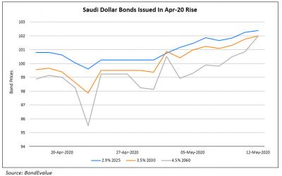 Mubadala, NWD, Tuan Sing & REC Launch $ Bonds; Moody's Sees Rise in EM Corp Defaults; Saudi Announces Austerity Measures