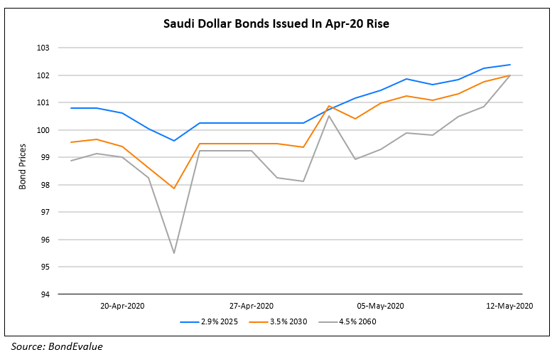Mubadala, NWD, Tuan Sing & REC Launch $ Bonds; Moody's Sees Rise in EM Corp Defaults; Saudi Announces Austerity Measures