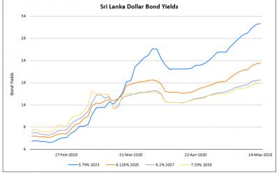 Zhenro Launches $ Bond; Sri Lanka Halts Dividends & Repatriation for Banks; Fitch Downgrades Philippine Natl Bank; Vedanta Bonds Rise