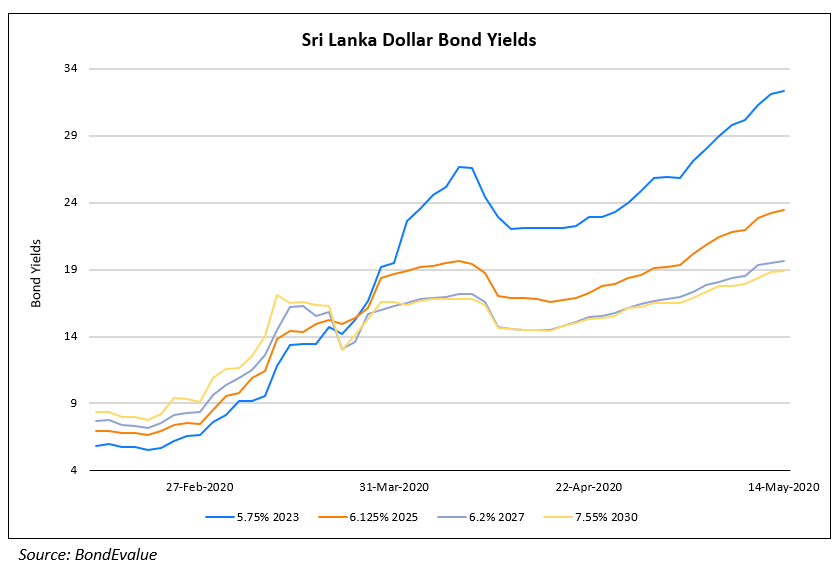 Zhenro Launches $ Bond; Sri Lanka Halts Dividends & Repatriation for Banks; Fitch Downgrades Philippine Natl Bank; Vedanta Bonds Rise