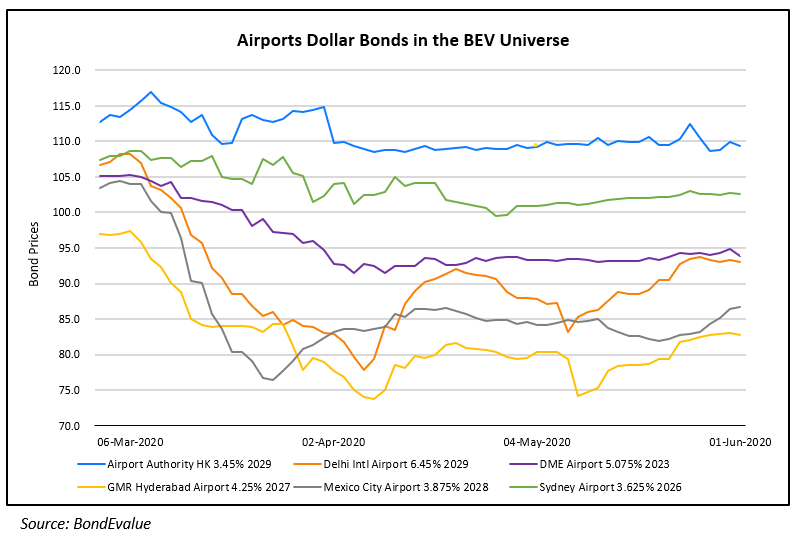 Airport Dollar Bonds