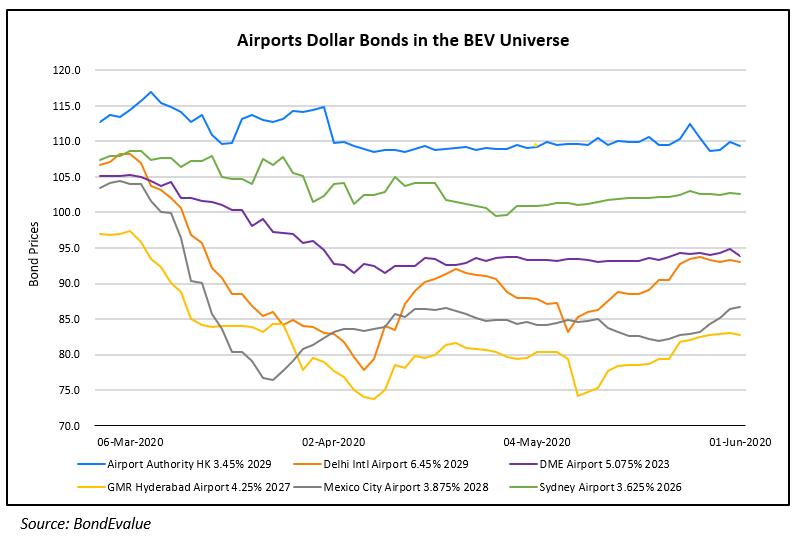 Airport Dollar Bonds