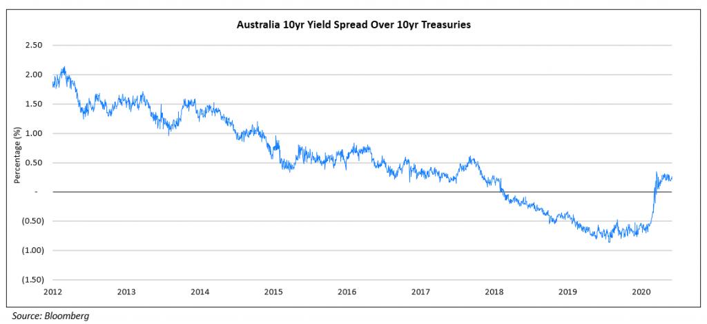 Australia 10yr Yield spread Over 10yr Treasuries