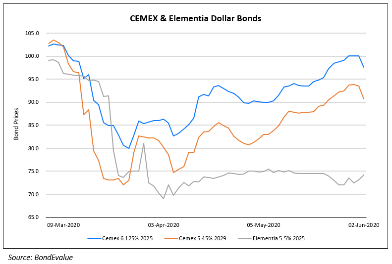 CEMEX and Elementia Dollar Bonds