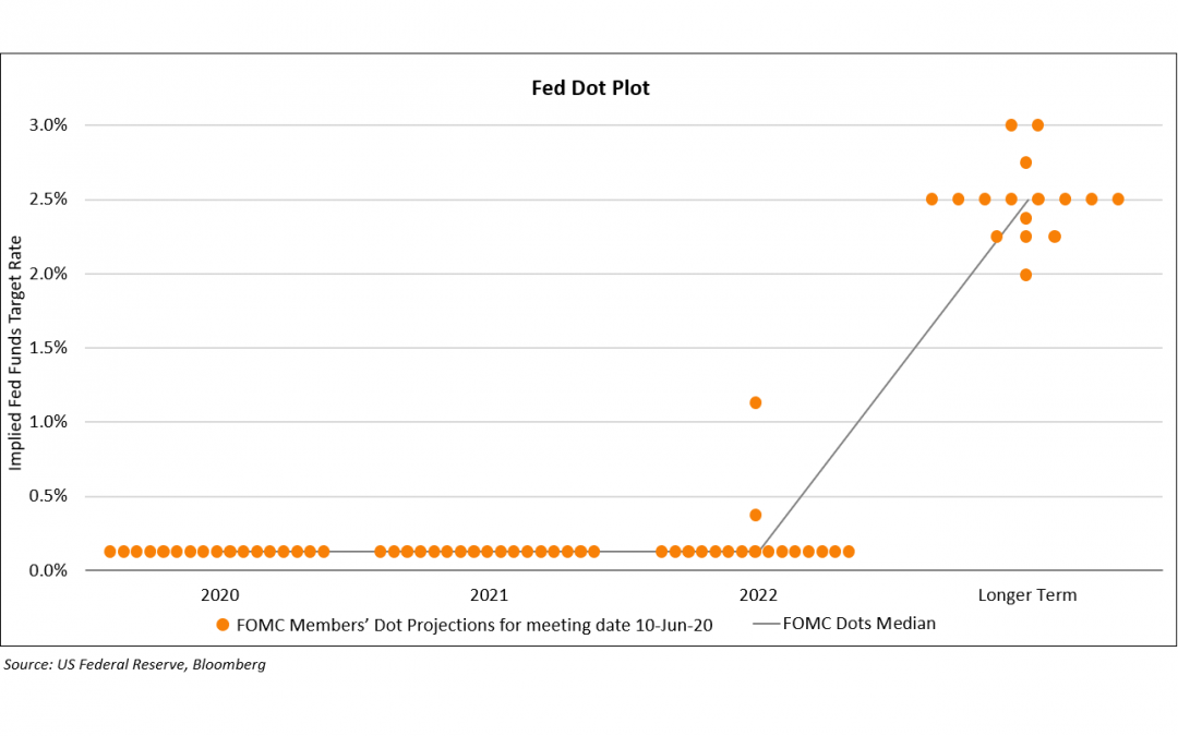 FOMC Dotplot 10 June 2020 Feature Image