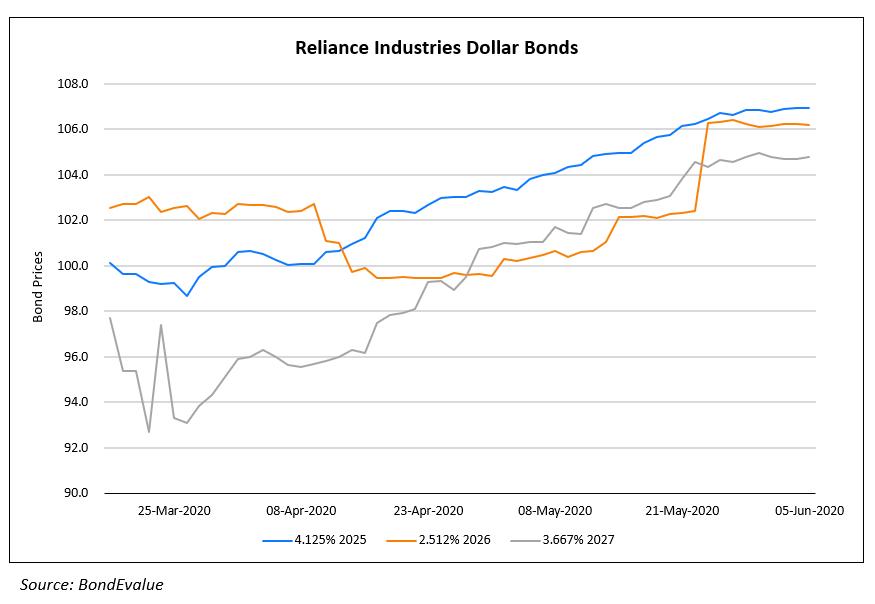 Reliance Industries Dollar Bonds