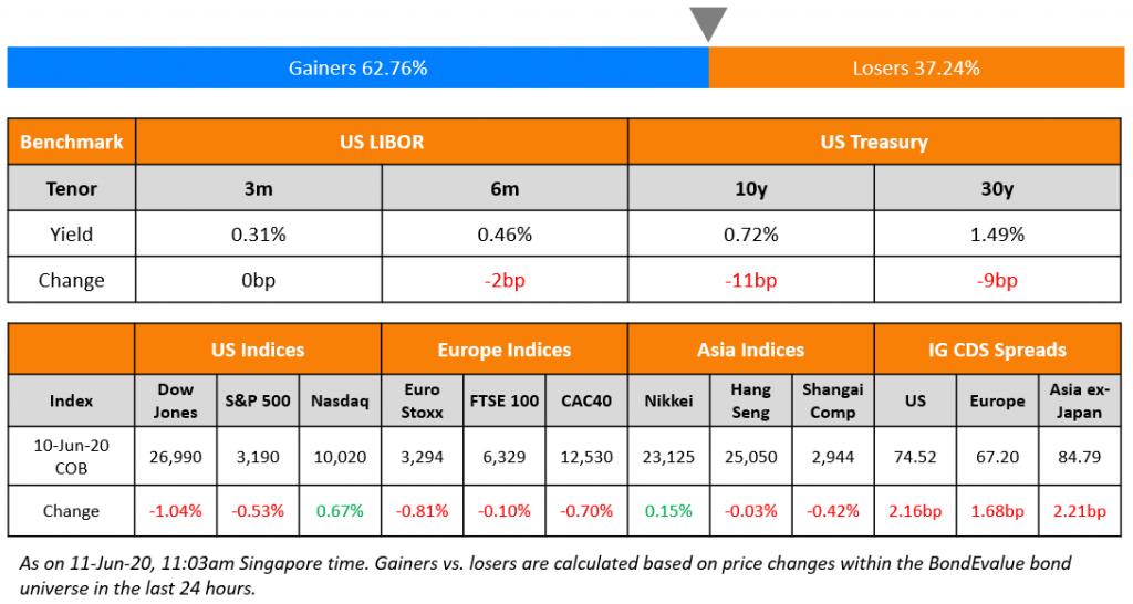 US Benchmark & Global Indices 11 Jun