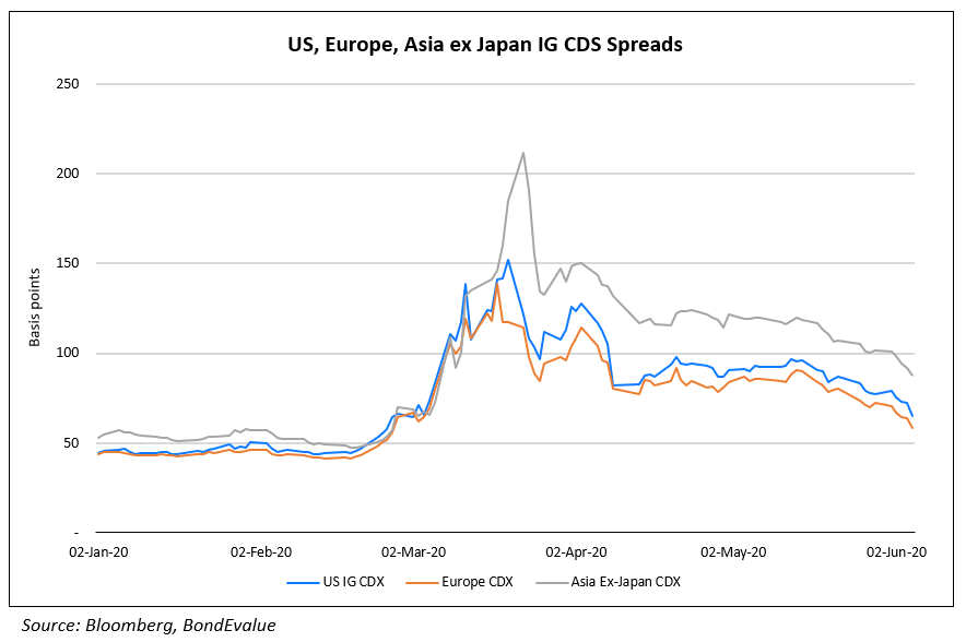 US, europe & Asia ex japan IG CDS Spreads