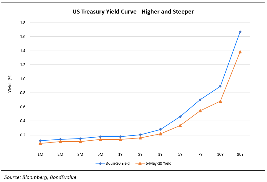 US Treasury Yield Curve - higher & steeper