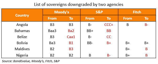 List of sovereigns downgraded by 2 agencies 2