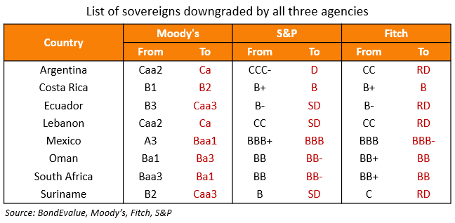 List of sovereigns downgraded by 3 agencies