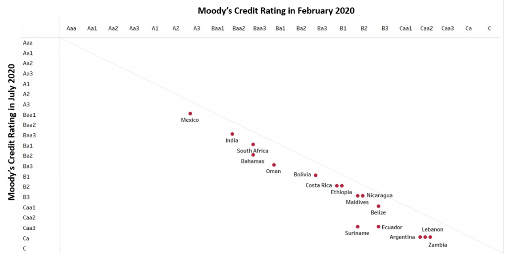 Moody's Rating Actions