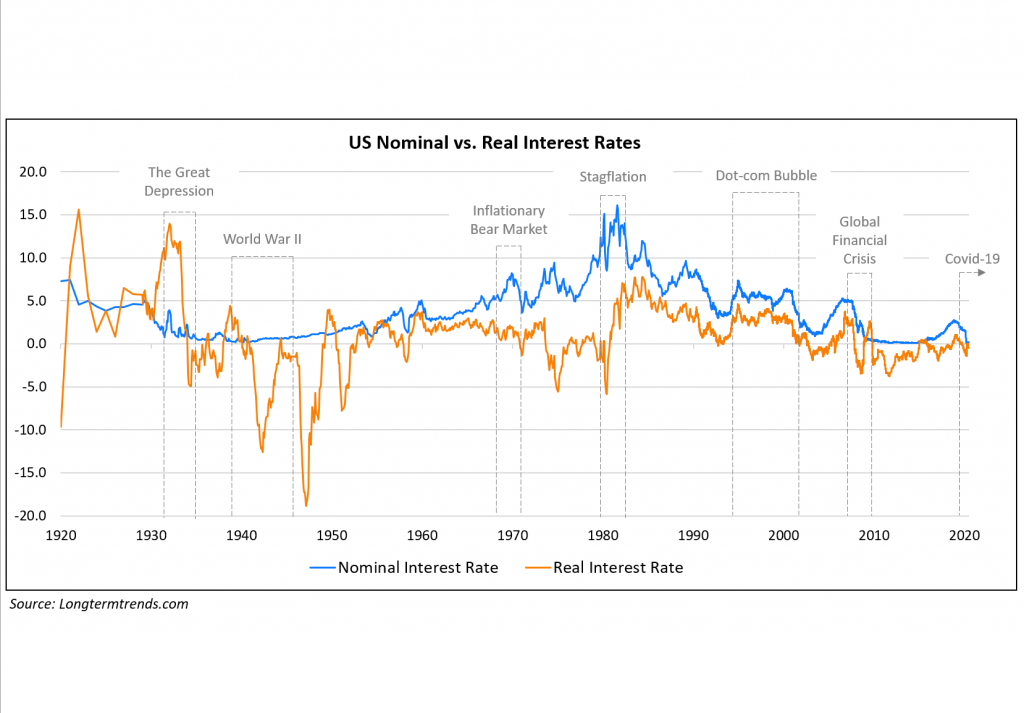 US Nominal vs Real Int Rates 3