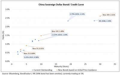 China, BEA & Comm Bank of Dubai Launch $ Bonds; Evergrande Raises $555mn via Shares; Sri Lanka Looking to Raise $500mn from Chinese Lenders