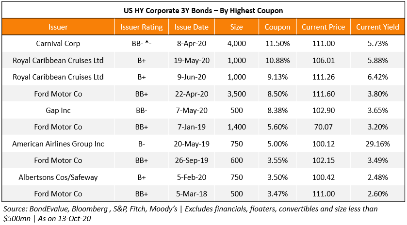 US HY Corp 3Y - Highest Coupon 2