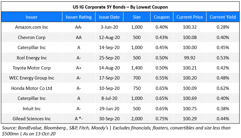US IG Corp 3Y - Lowest Coupon 2