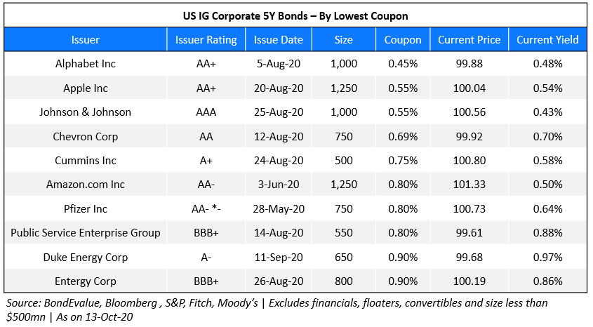 US IG Corp 5Y - Lowest Coupon 2