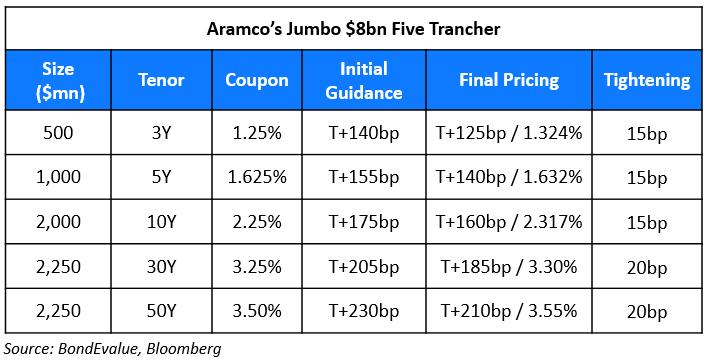 Aramco (2)