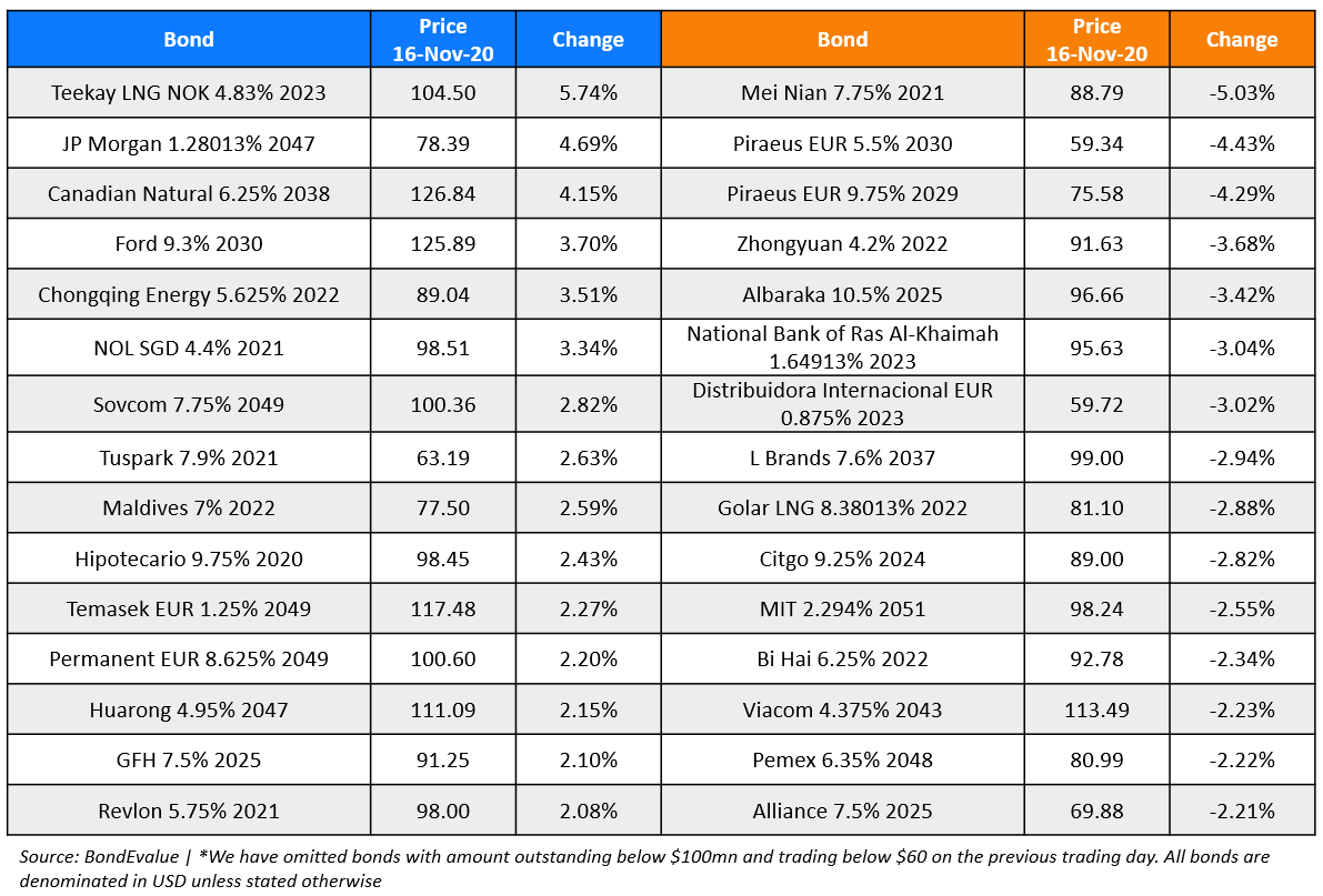 BondEvalue Gainer Losers 16 Nov