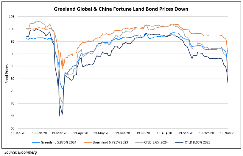 Greenland Global & China Fortune Land Bond Prices Down (1)