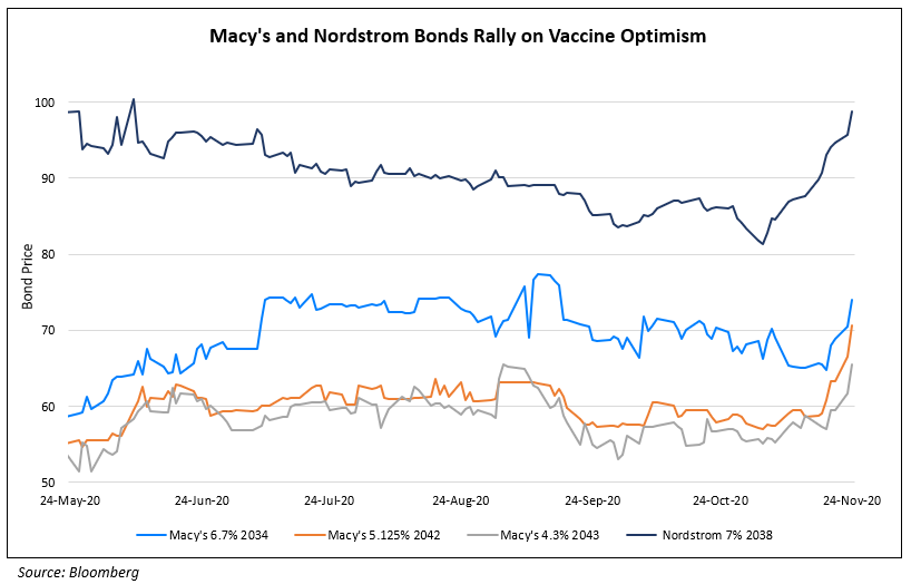 Macys and Nordstrom Bonds Rally on Vaccine Optimism