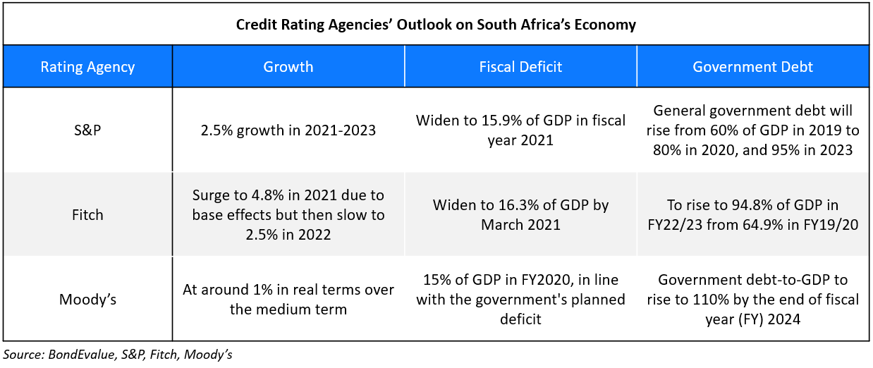 South Africa Economy Outlook by Rating Agencies-1