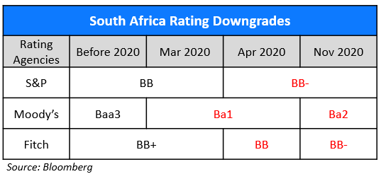 South Africa Rating Downgrades