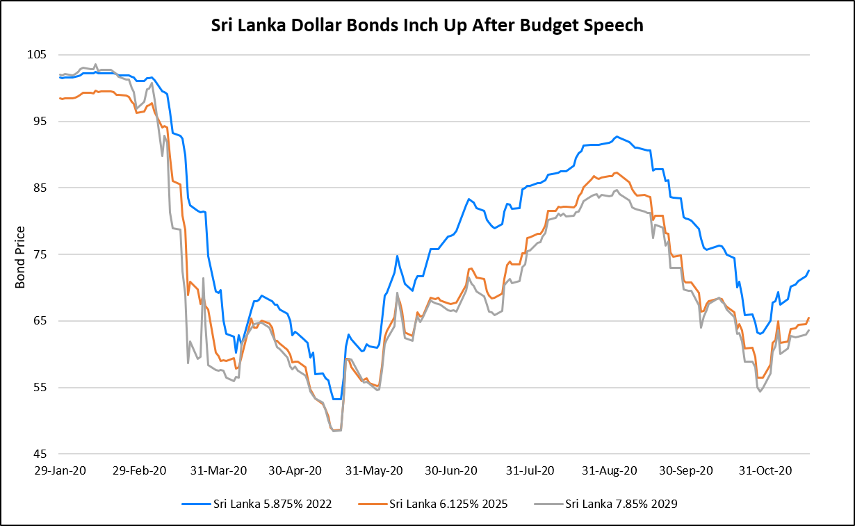 Sri Lanka Bonds Inch Up After Budget Speech