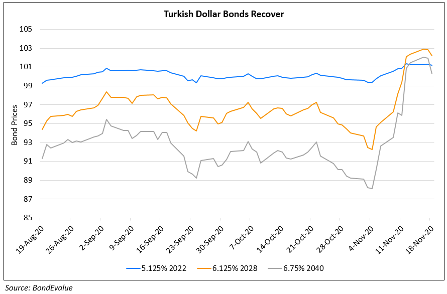 Turkey $ Bonds