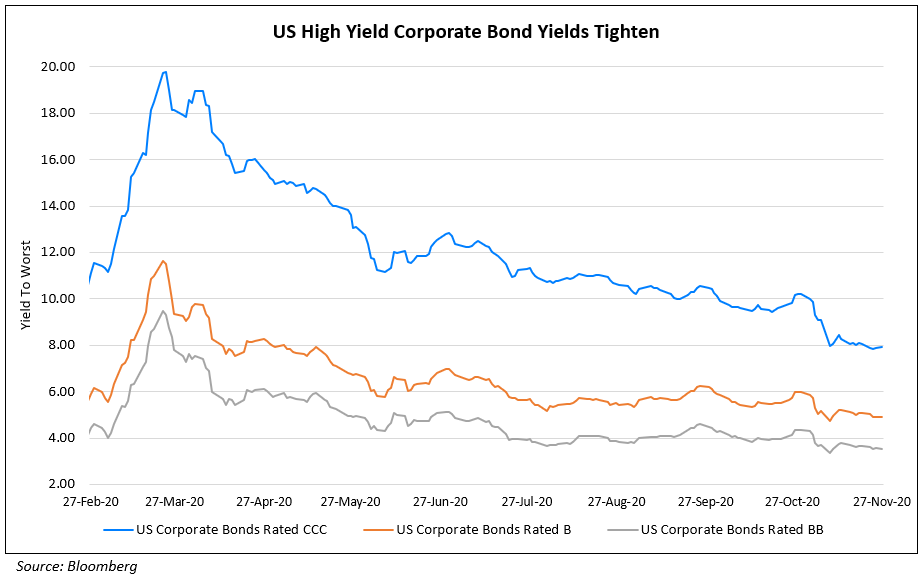 US High Yield Corporate Bond Yields Tighten