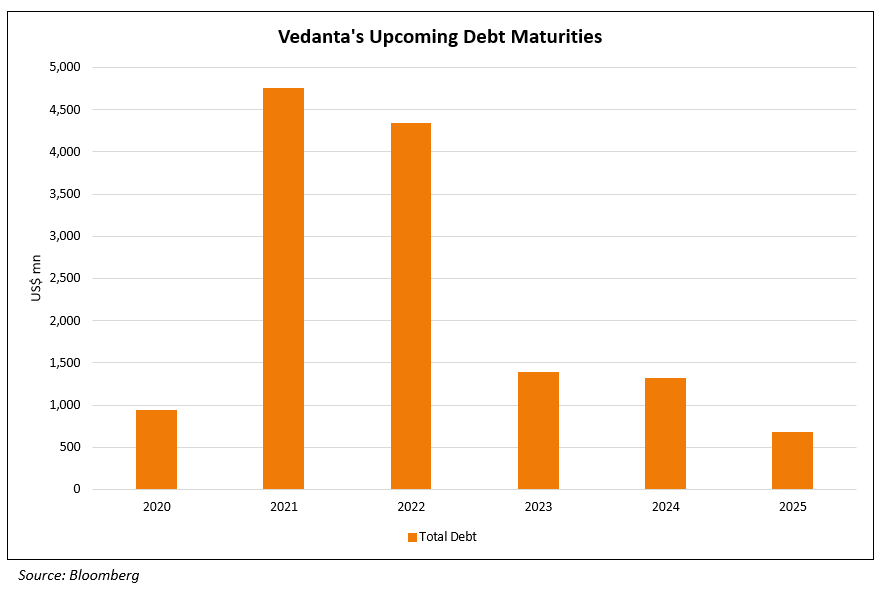 Vedantas Upcoming Debt Maturities