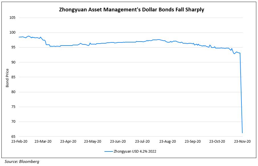 Zhongyuan Asset Managements Dollar Bonds Fall Sharply