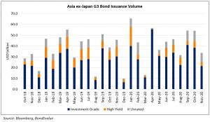 AxJ G3 Bond Issuance Volume Nov