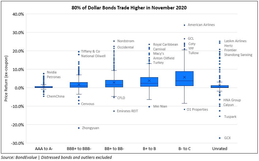 November 2020: 80% of Dollar Bonds In The Green on Vaccine Hopes