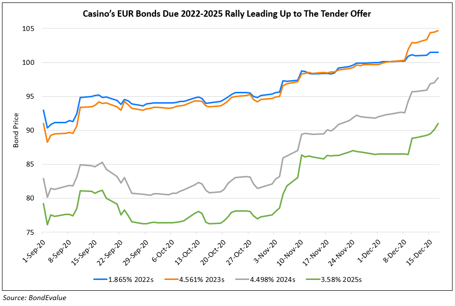 Casino Bonds Rally