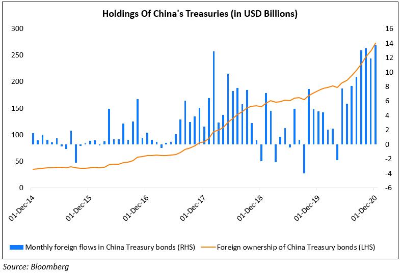 China Treasuries (1)