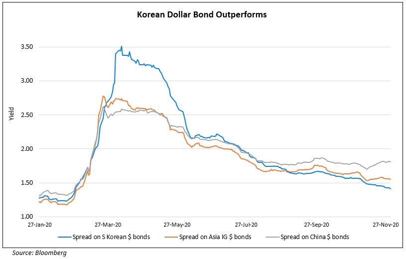 Korean Dollar Bond Outperforms