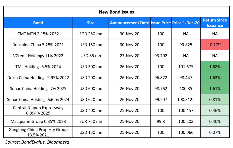 New Bond Issues 1 Dec