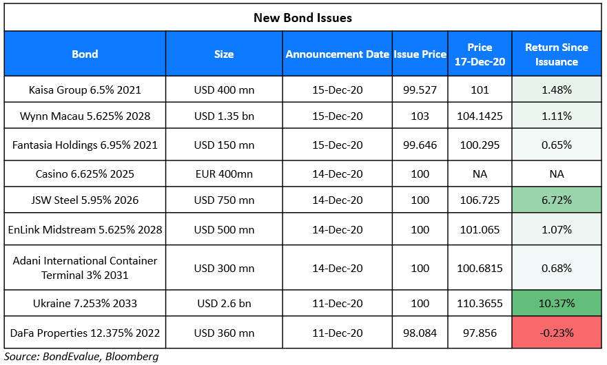 New Bond Issues 17 Dec (1)