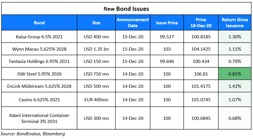 New Bond Issues 18 Dec