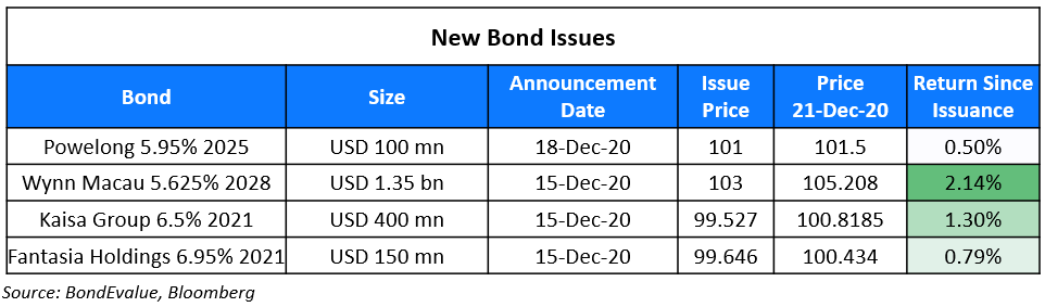 New Bond Issues 21 Dec