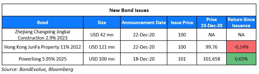 New Bond Issues 23 Dec